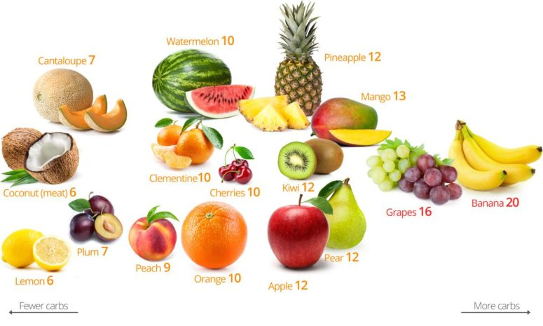 Low-Carb-Fruits-1-1200x720